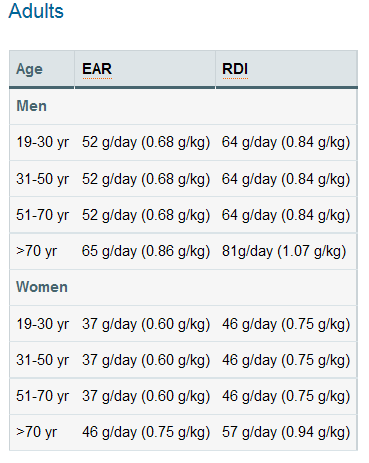 Recommended daily intake (RDI) for protein